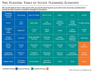 Periodic Table of Estate Planning Elements
